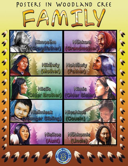 Cree Language Poster Woodland Cree Posters Add Native
