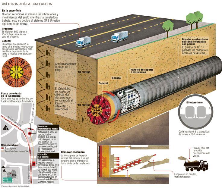Tuneladora