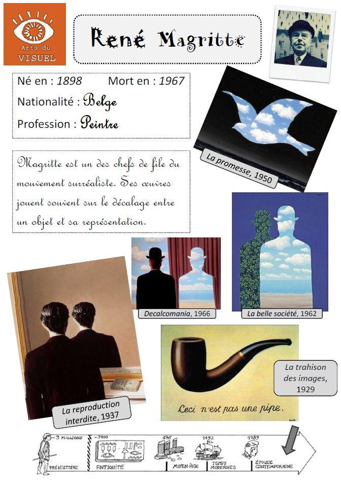 René Magritte - Décalage entre l'objet et son image