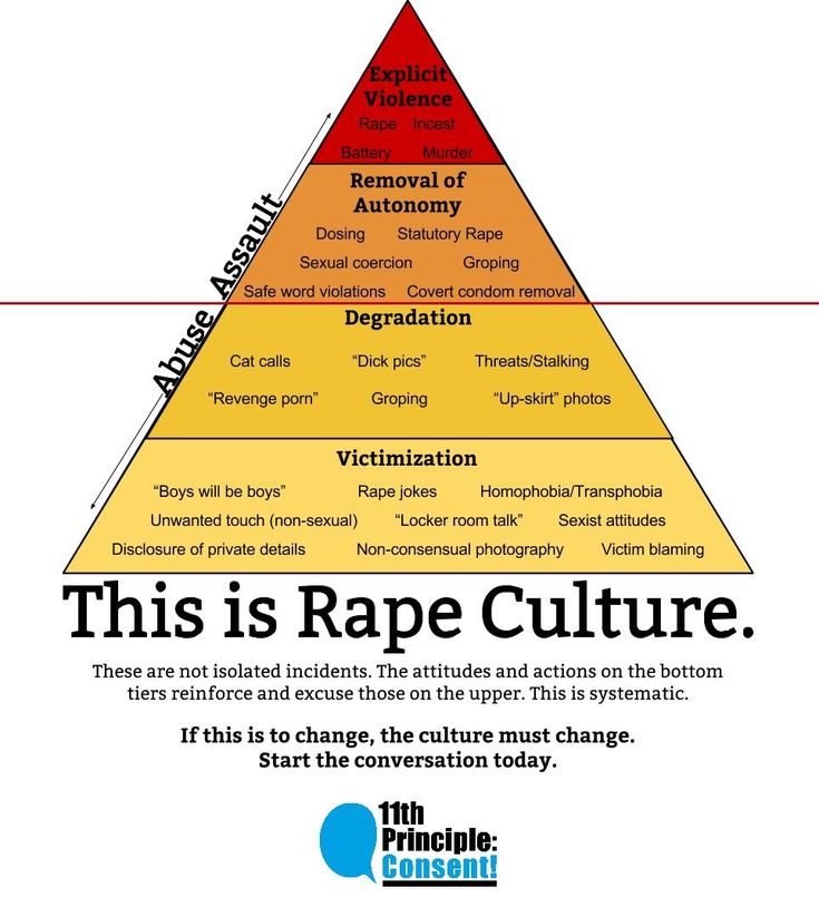 Can be used for Rape Culture bulletin board. Can also include what to do if assault has occurred.