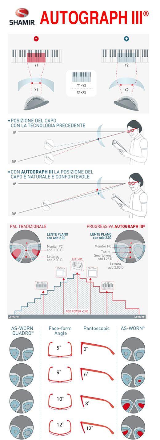 AUTOGRAPH III®: la più sofisticata lente progressiva costruita sulle esigenze del portatore