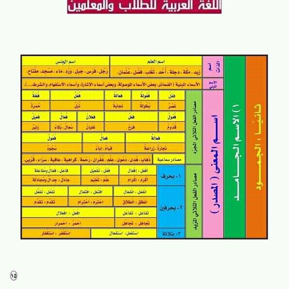 Pin By سنا الحمداني On النحو Periodic Table Diagram