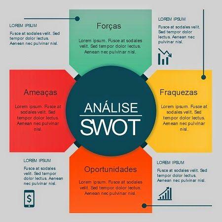 Como fazer uma Análise SWOT de uma loja virtual? (bônus ...