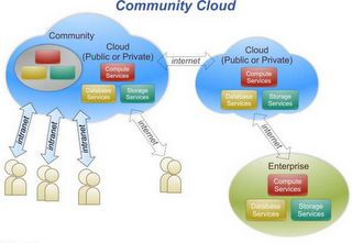 Kietron provides community cloud shares infrastructure between several organizations from a specific community to concerns with (security, compliance etc.).