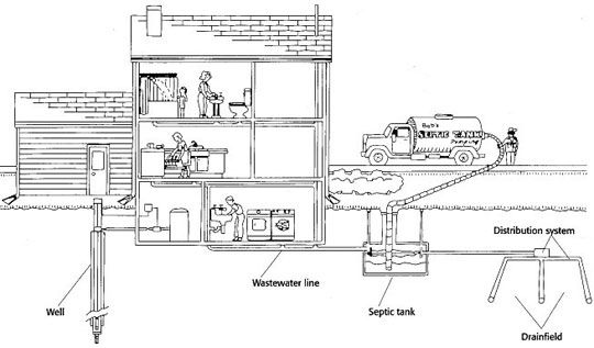 25 best ideas about sewage system on pinterest sewer for 1 bathroom septic system