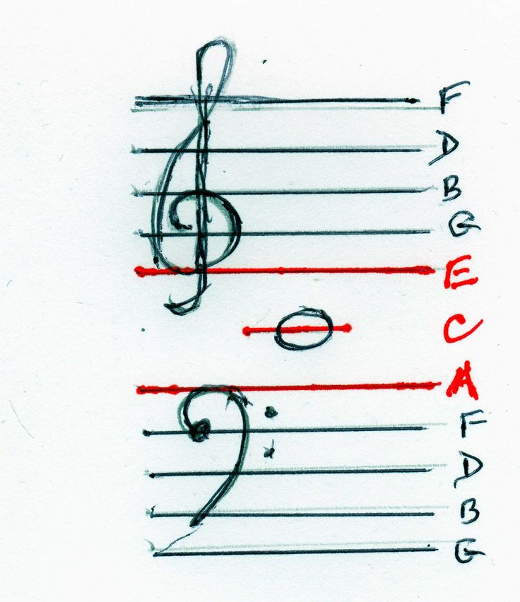 The 61 best images about music on Pinterest Sheet music, Circles