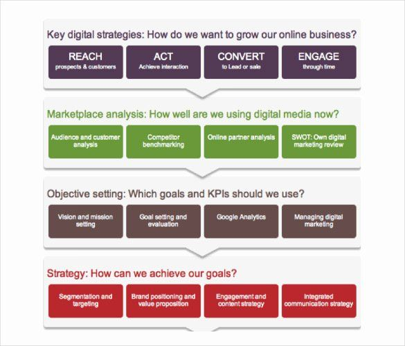 Digital Marketing Proposal Template Awesome 17 Digital Marketin Digital Marketing Plan Template Digital Marketing Strategy Template Marketing Strategy Template