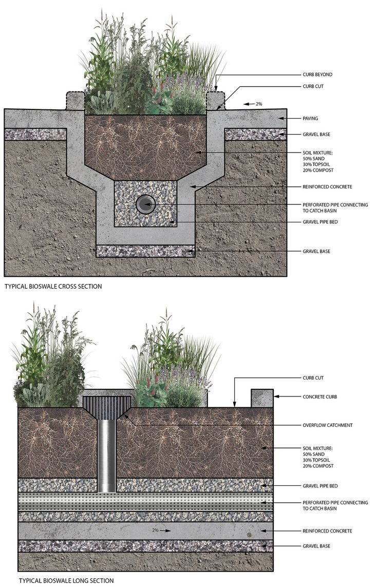 The sections above illustrate the basic components and functioning of the drain system integrated urban bioswale. The principle structure is a reinforced concrete channel that