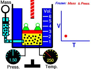 Charles's Law: at constant pressure, the volume occupied by a fixed amount of gas is directly proportional to its absolute temperature; V/T = constant; for a given amount of gas at a given temp, volume increases as temperature increases; as it is cooled, the volume shrinks until the gas occupies a theoretical zero volume of -273 degrees C (what the Kelvin scale is based on); must use Kelvin scale in gas law calculations