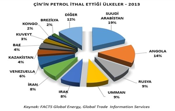 SU & ENERJİ & DOĞALGAZ DOSYASI : Yükselen Süper Güç Çin'in Enerji İhtiyacı ve Çinli Petrol Firmalarının Yurtdışı Yatırımları
