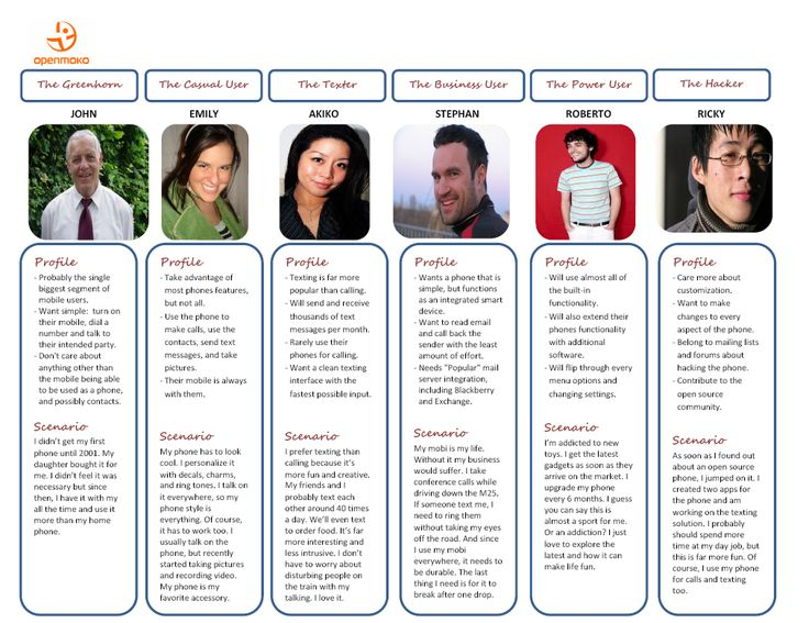cell phone/mobile personas