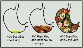δεν είναι όλες οι θερμίδες ίδιες. Nutrition.