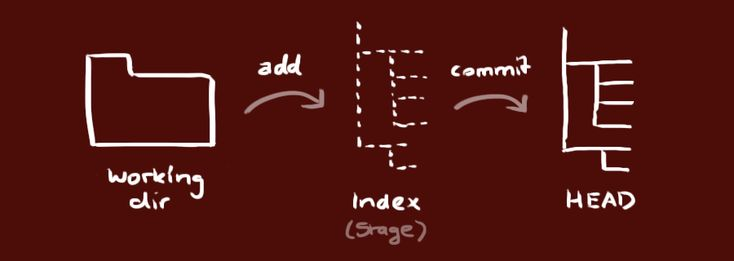 Just a simple guide for getting started with git.