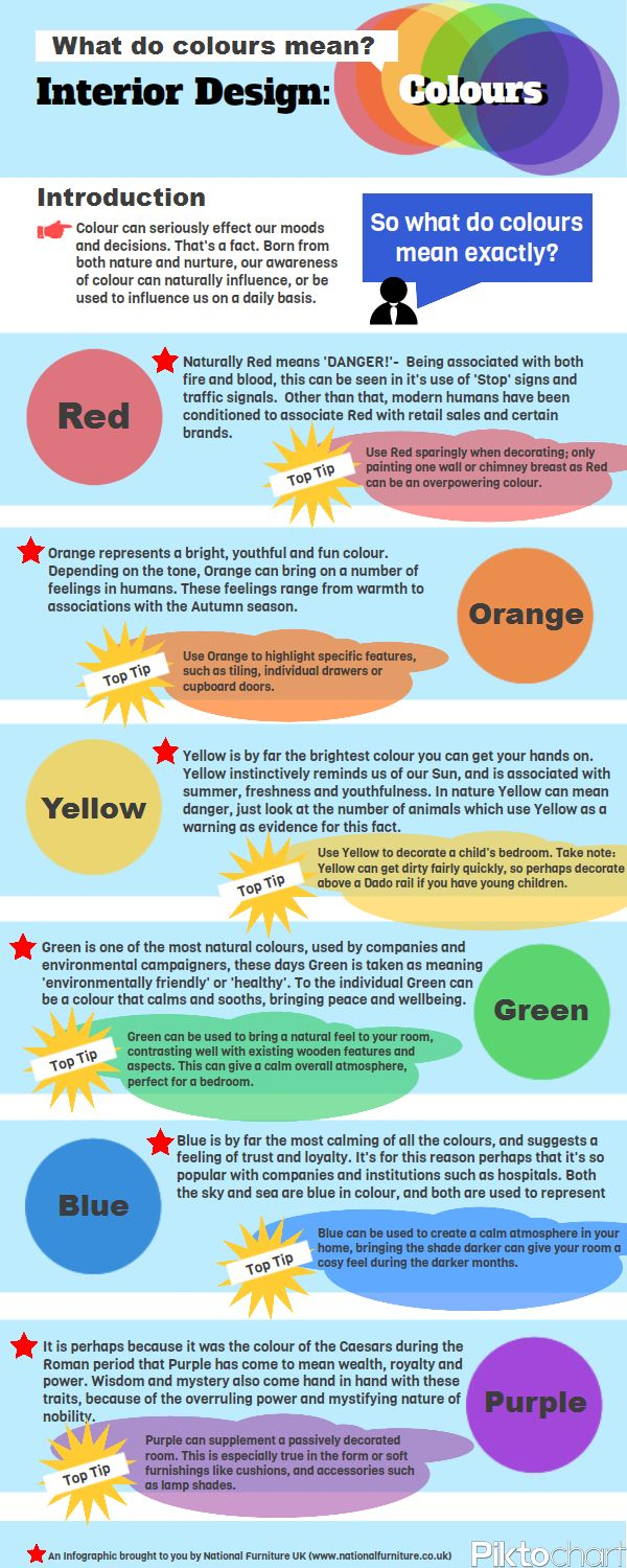 What Colors Mean in Interior Design [Infographic