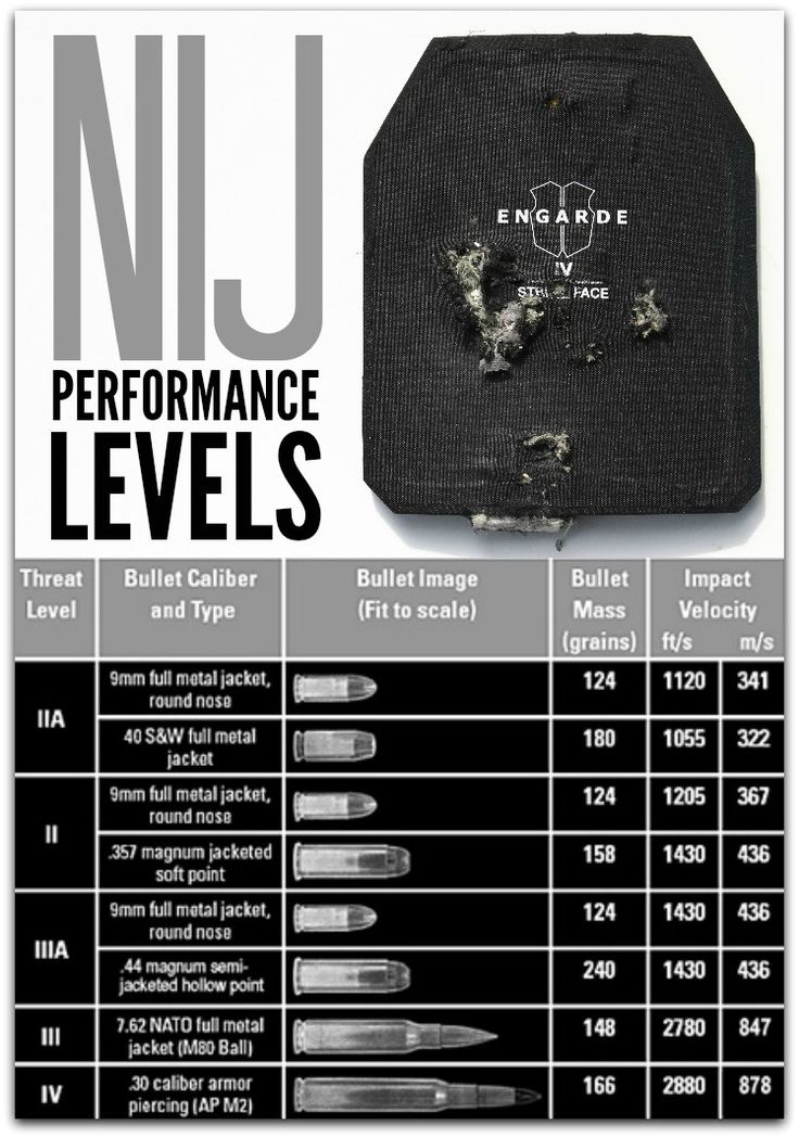 Bullet Proof Vests offer different levels of protection. Here are some of the NIJ (National Institute of Justice) performance levels so you can know how much protection you are getting. |Prepared-Housewives.com #bulletproof #nij