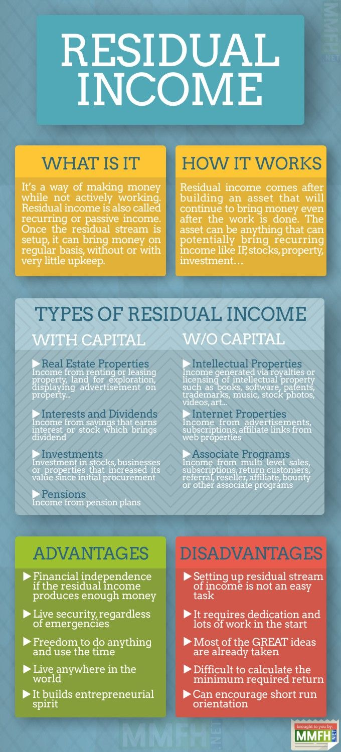 Residual income infographic make money online from - How to earn money in home design ...