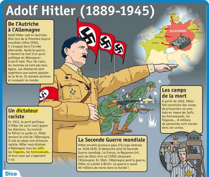 Fiche exposés : Adolf Hitler (1889-1945)
