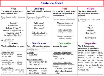 36 best diagram it images on pinterest english grammar english grammar color coding and diagramming part 1 ccuart Gallery