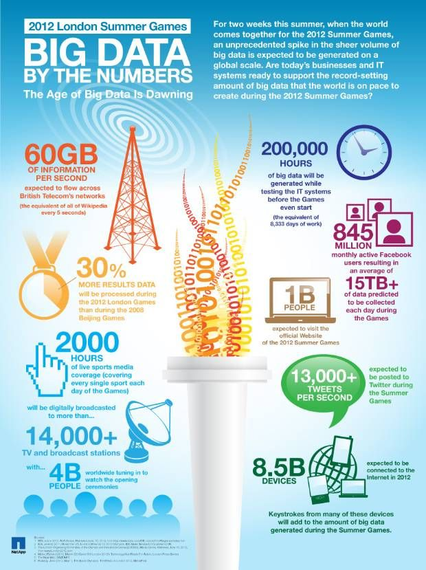 With the Summer Games in full swing, #NetApp has created an infographic illustrating the volume of #BigData that is projected to be shared and discussed across billions of devices. It's projected that 60GB of information per second is expected to flow across British Telecom's networks (that's the equivalent of all of Wikipedia every 5 seconds).