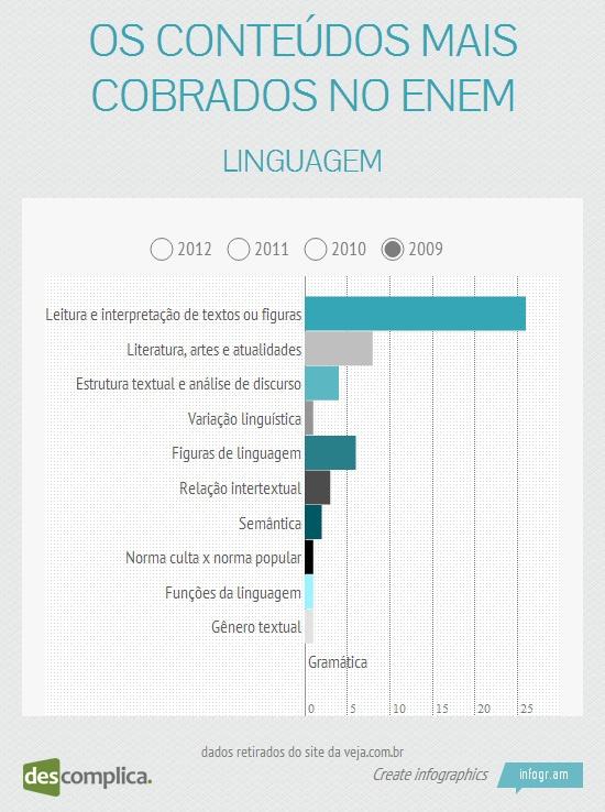 No ENEM 2009, caíram mais questões de Leitura e Interpretação. Estude esse conteúdo com aulas online clicando na imagem.