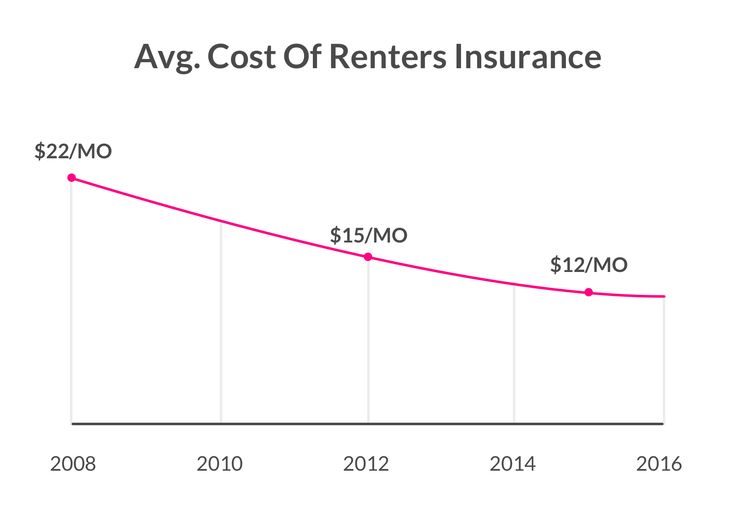 Back in 2008, the average cost of renters insurance was around $22 per month. But today, renters can get policies starting from $5 a month (less than the cost of your cappuccino).  #insurance #homeinsurance #homeownersinsurance #rentersinsurance #insurancecompanies #lemonade #lemonadeinsurance