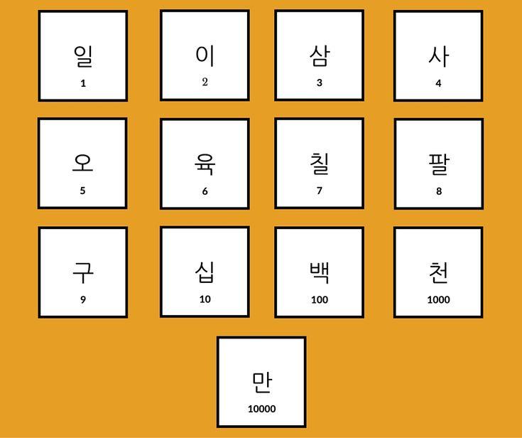 Koreanische Zahlen http://koreanischlernen.net/koreanische-zahlen-verstehen-und-koreanisch-zaehlen-fuer-anfaenger/ koreanisch lernen #Südkorea