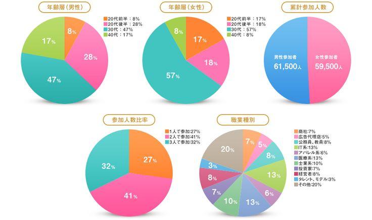 円グラフ デザイン - Google 検索