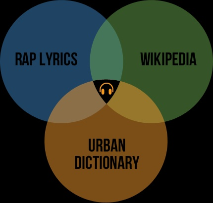 "A Stroke of ""Rap Genius"" - What's Your ""Music IQ?""    http://thefrogblogg.wordpress.com/2012/03/26/rapgenius/"