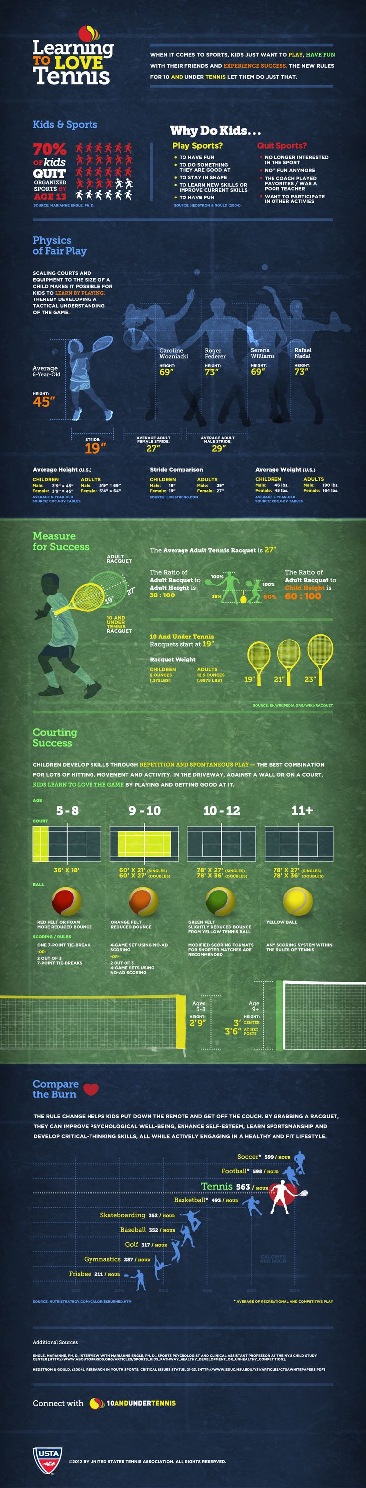 10 and Under Tennis infographic. Visit 10andUnderTennis.com for more!