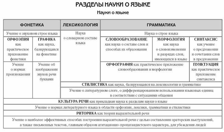 Шпаргалки По Морфологии Русского Языка