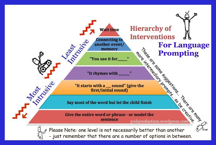 Hierarchy of Language Prompts....This cheat sheet would have been soooo helpful during clinical practicums...Hierarchy of Language Prompts
