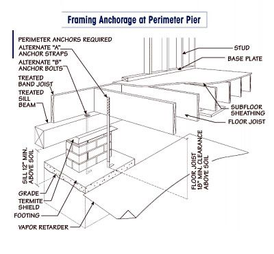 20 best pier beam images on pinterest ceiling beams for Pier and beam foundation cost per square foot