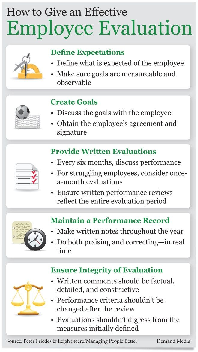The necessary steps to an effective employee evaluation. thumbnail