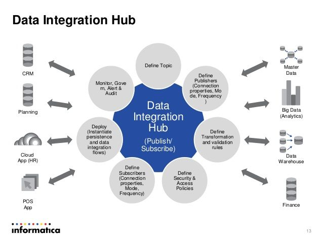data hub integration with hybris sap hybris data hub installation sap blogs sap customer. Black Bedroom Furniture Sets. Home Design Ideas