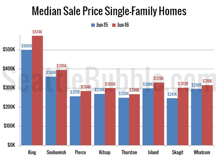 Median Sale Price SingleFamily Homes Click to enlarge
