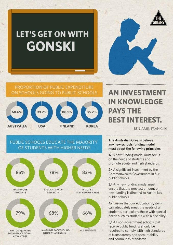 Let's get on with Gonski.