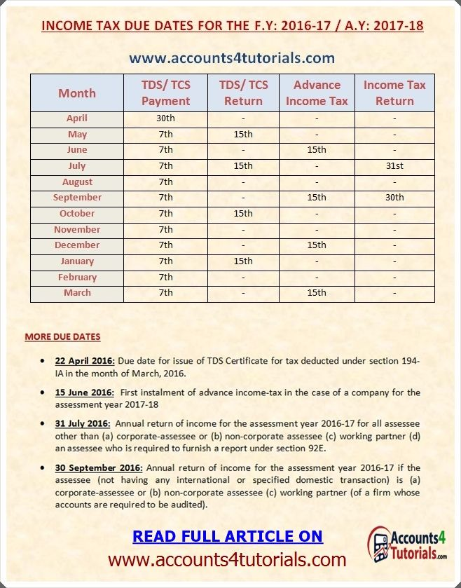 F.Y:2016-17 Income Tax Full Due Dates List. http://www.accounts4tutorials.com/2016/04/due-dates-of-income-tax-returns-tds-tcs.html