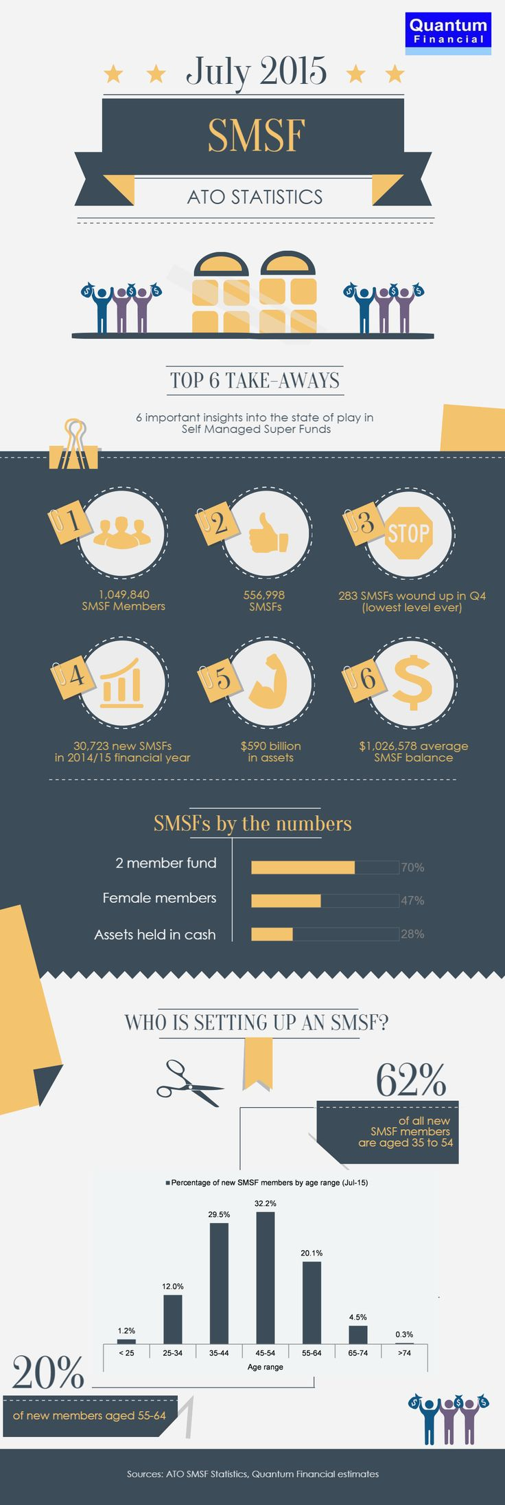Our latest #SMSF Infographic based on July-2015 ATO SMSF statistics