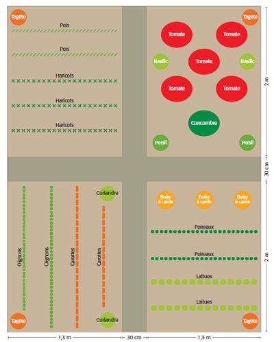 Best 25 plan potager ideas on pinterest plans de for Au jardin potager