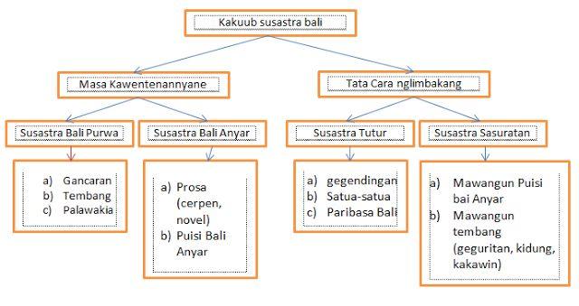 Kasusastraan Bali (Versi Bahasa Bali) | PRABHA GIRINDRA