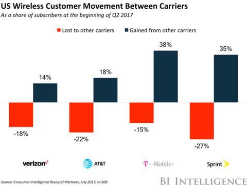 US Wireless Movement