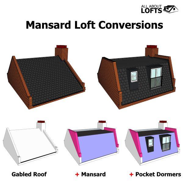 Best 25 Loft Conversion Plans Ideas On Pinterest Garage