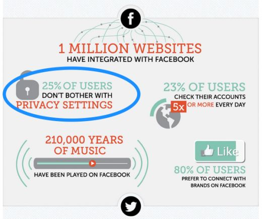 social media stats privacy 520x434 10 surprising social media statistics that might make you rethink your social strategy