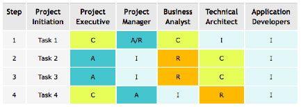 RACI model - Responsibility Matrix