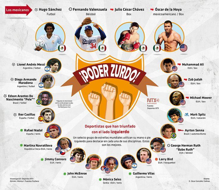 Los zurdos más famosos que marcaron historia en el mundo deportivo #Infografia