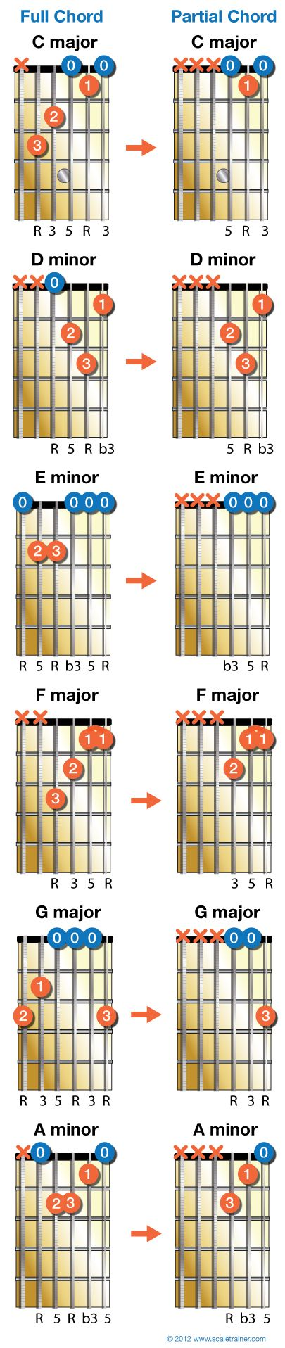 What are some easy blues songs to learn on the guitar? - Quora