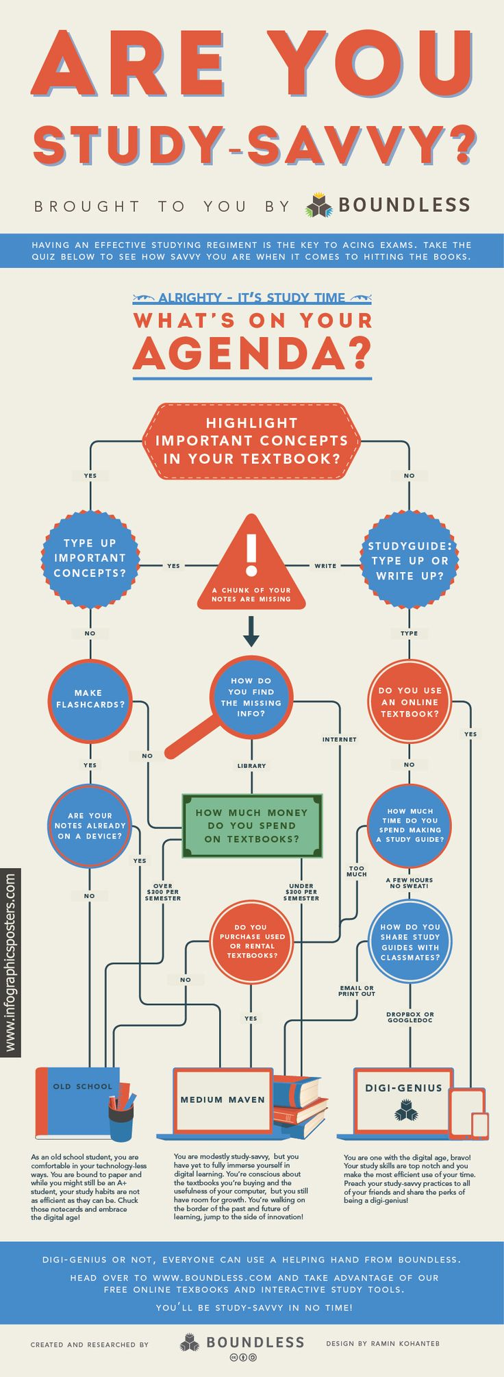 Here is an infographic poster which will help you to realize your style of studying.