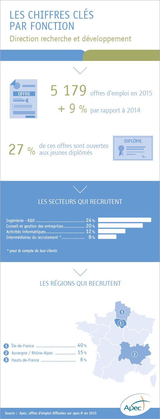 L'emploi cadre dans la fonction direction recherche et développement - Apec.fr - Cadres