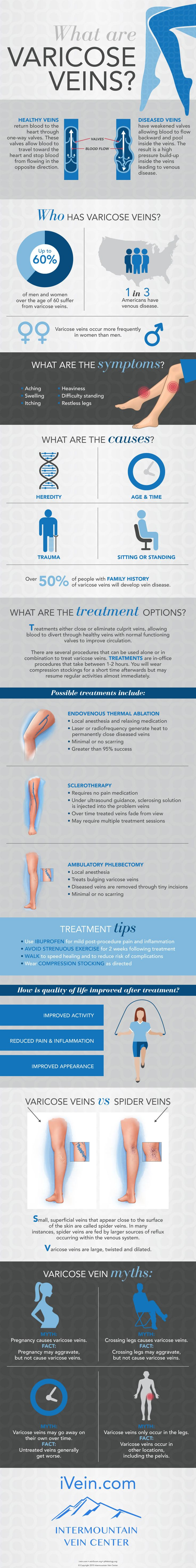 Spider veins aren't exactly the most awesome thing that can happen to your legs. But did you know that there's a difference between varicose veins and spider veins? Or that being pregnant won't cause varicose veins but may aggravate...