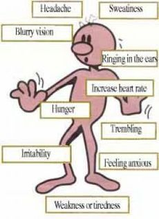 Many fibromyalgia sufferers begin having low-blood sugar attacks after the onset of FMS.  They feel worse depending on the amount of carbohydrates they ingest at any one time.  Most don't get hypoglycemic or severe pain, but they do become generally more fatigued and stiff after eating starches or sugar.  They do this in an unconscious attempt to create energy.  Those sugars and starches are quickly digested and converted to glucose.  Unfortunately,